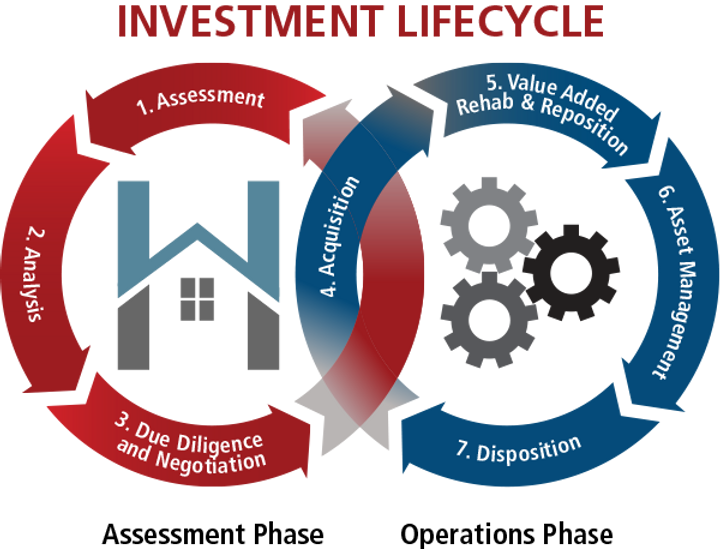 Lifecycle-Whitehaven-Capital